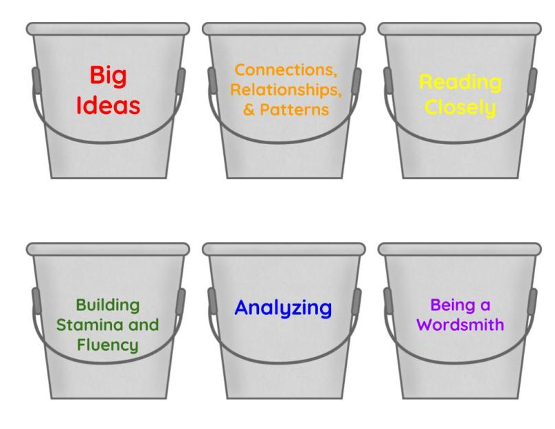 Standards buckets